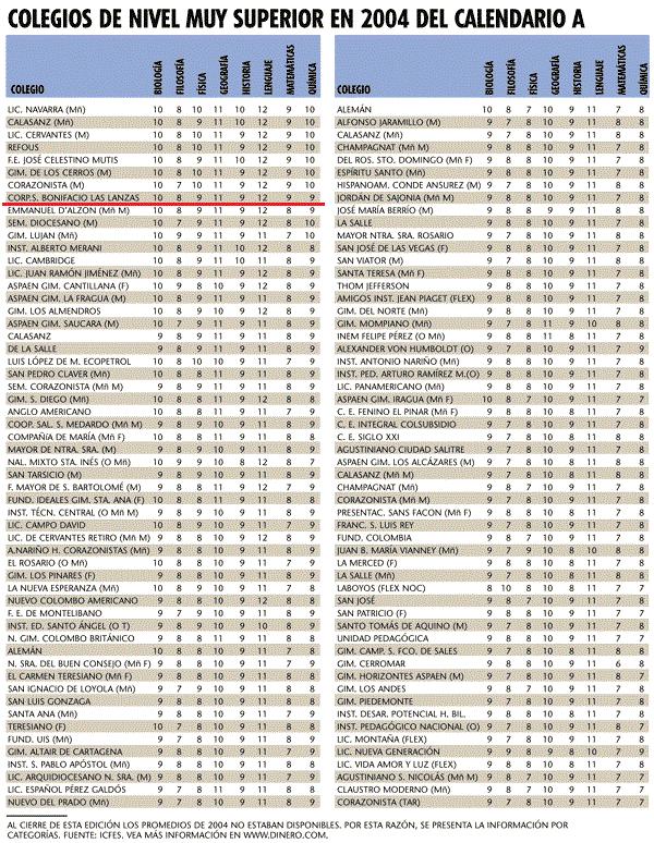 Revista Dinero Ranking Mejores Colegios 2004